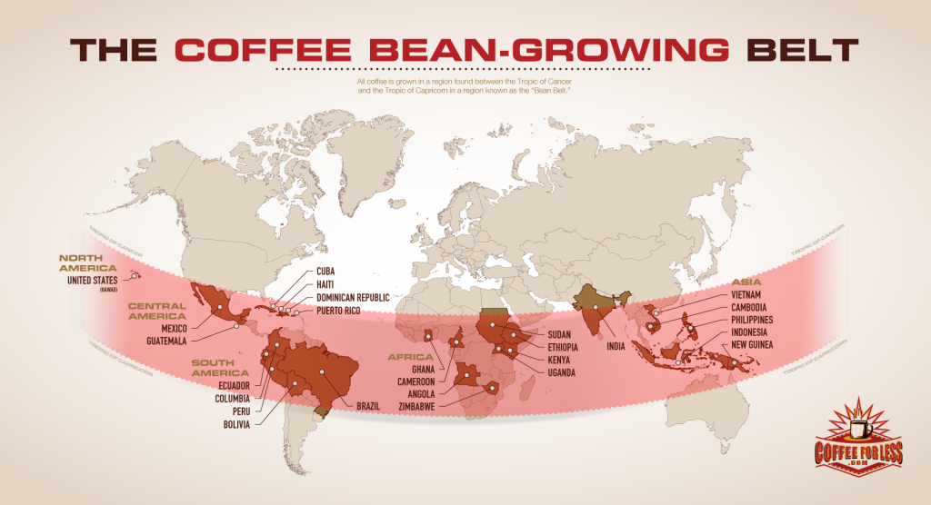 best coffee comes from what country