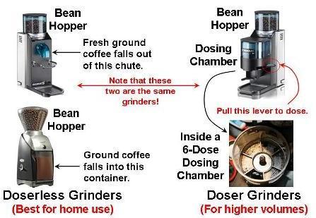 professional grinder coffee 2016