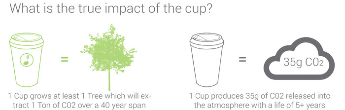 biodegradable coffee cup by reduce, reuse, grow