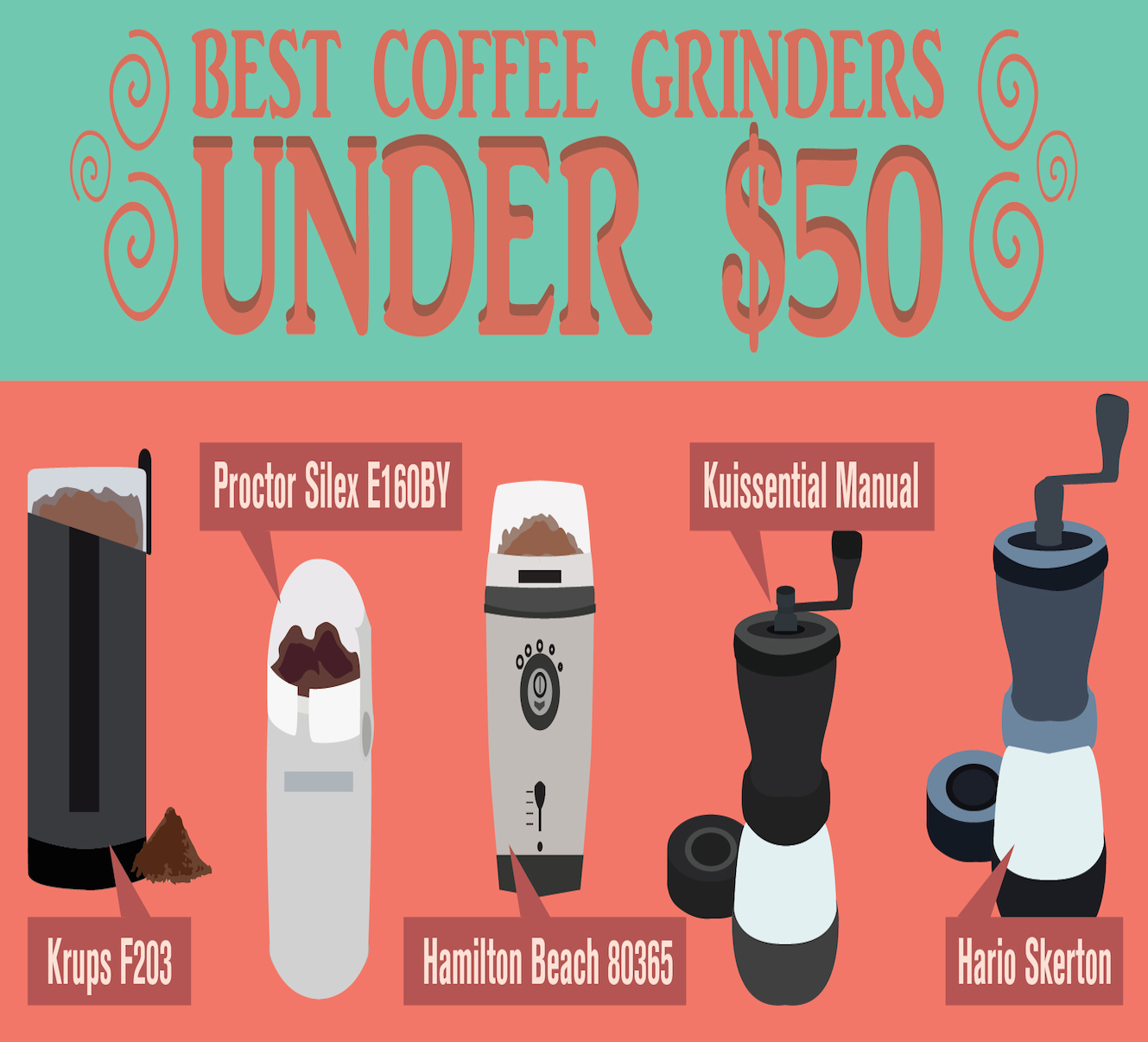 Best Coffee Maker Less Than Usd 50 : And the best coffee grinder for less than USD 50 is...
