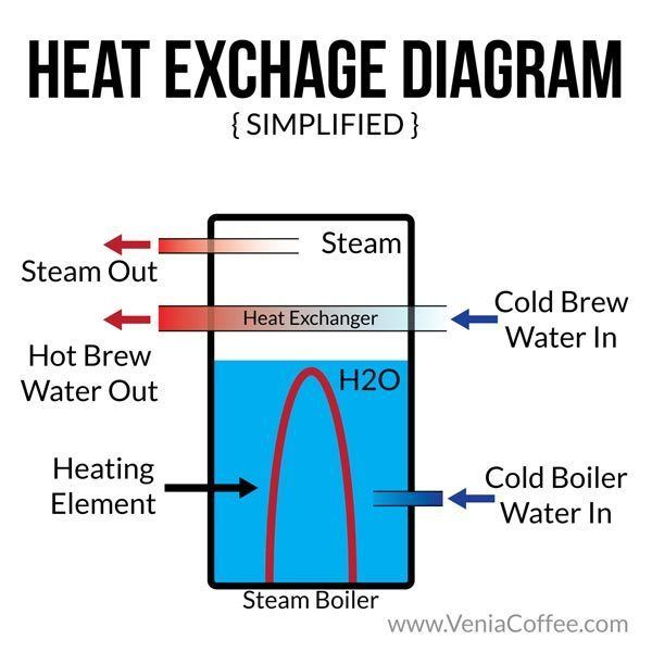 How Does An Hx Espresso Machine Work