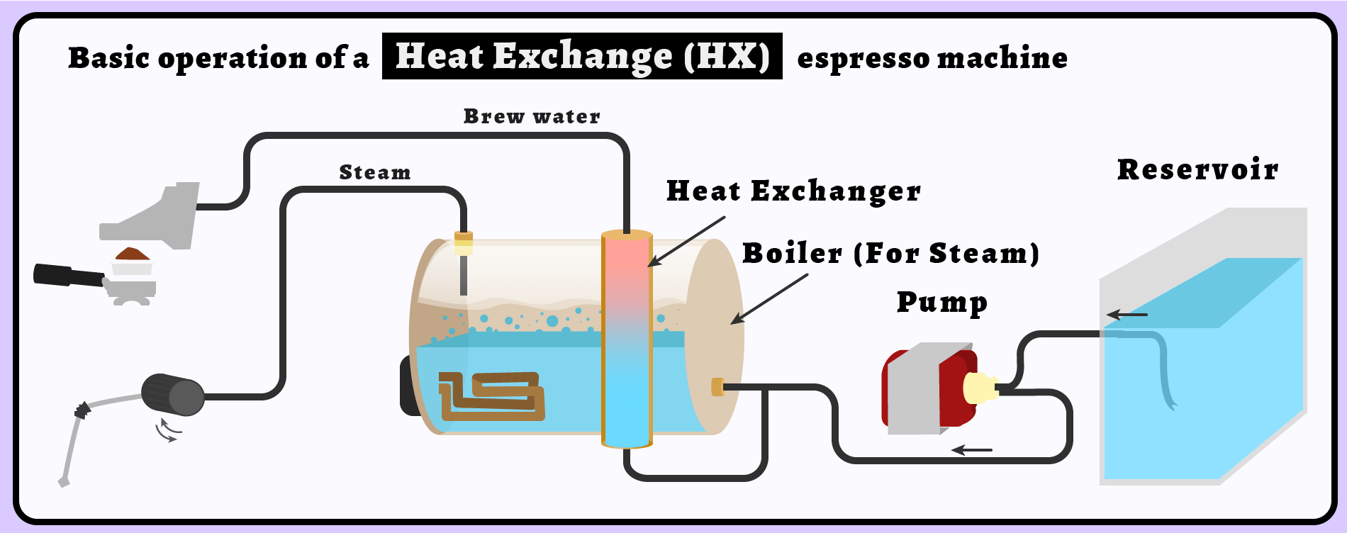 How Does An HX Espresso Machine Work?