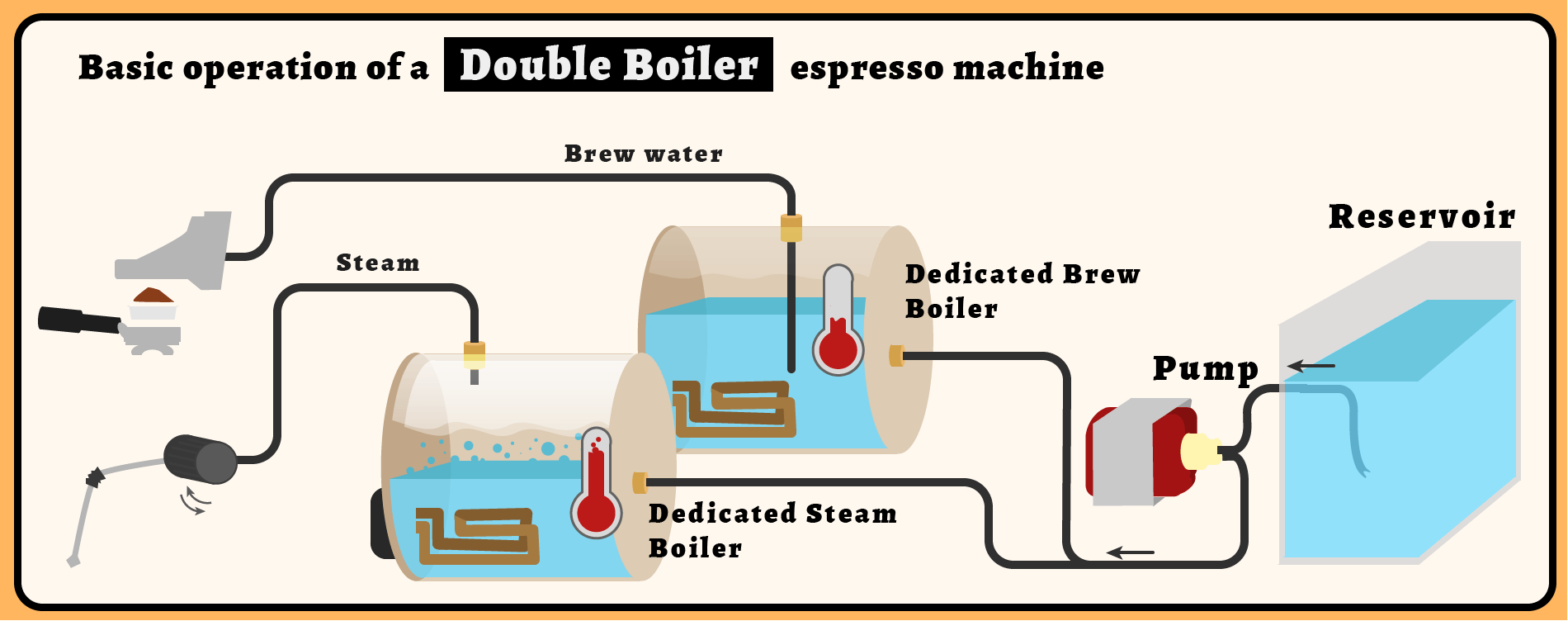 espresso machine bars of pressure