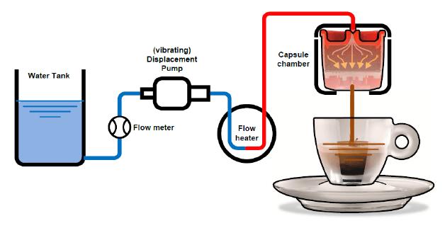 How Does An HX Espresso Machine Work?