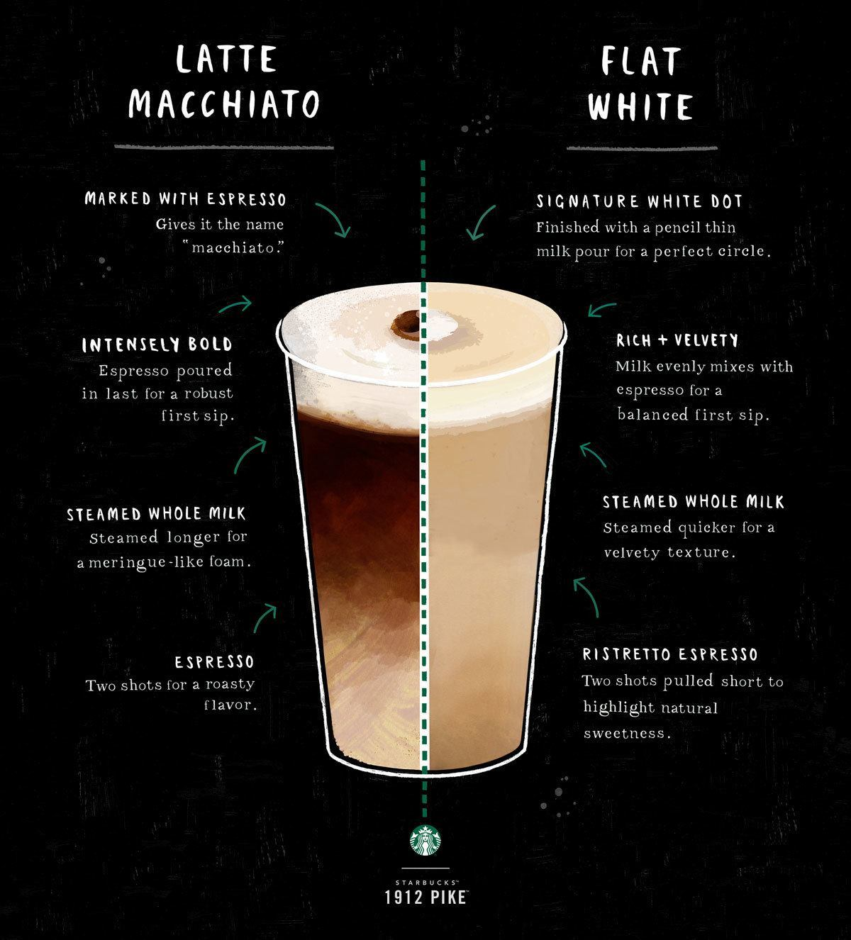 Interesting Coffee Drinks